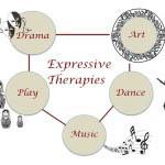 H Θεραπεία μέσω Τέχνης: 5 Μορφές Τέχνης στην Υπηρεσία της Ψυχοθεραπείας
