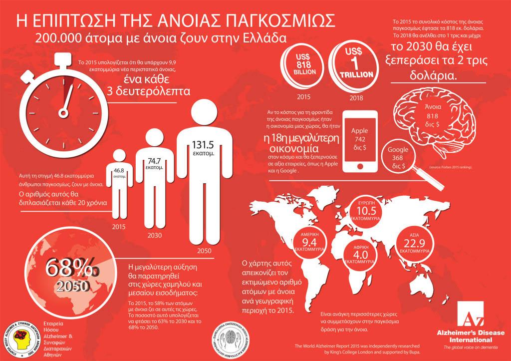 global-impact-of-dementia-infographic FINAL LOGO FULL